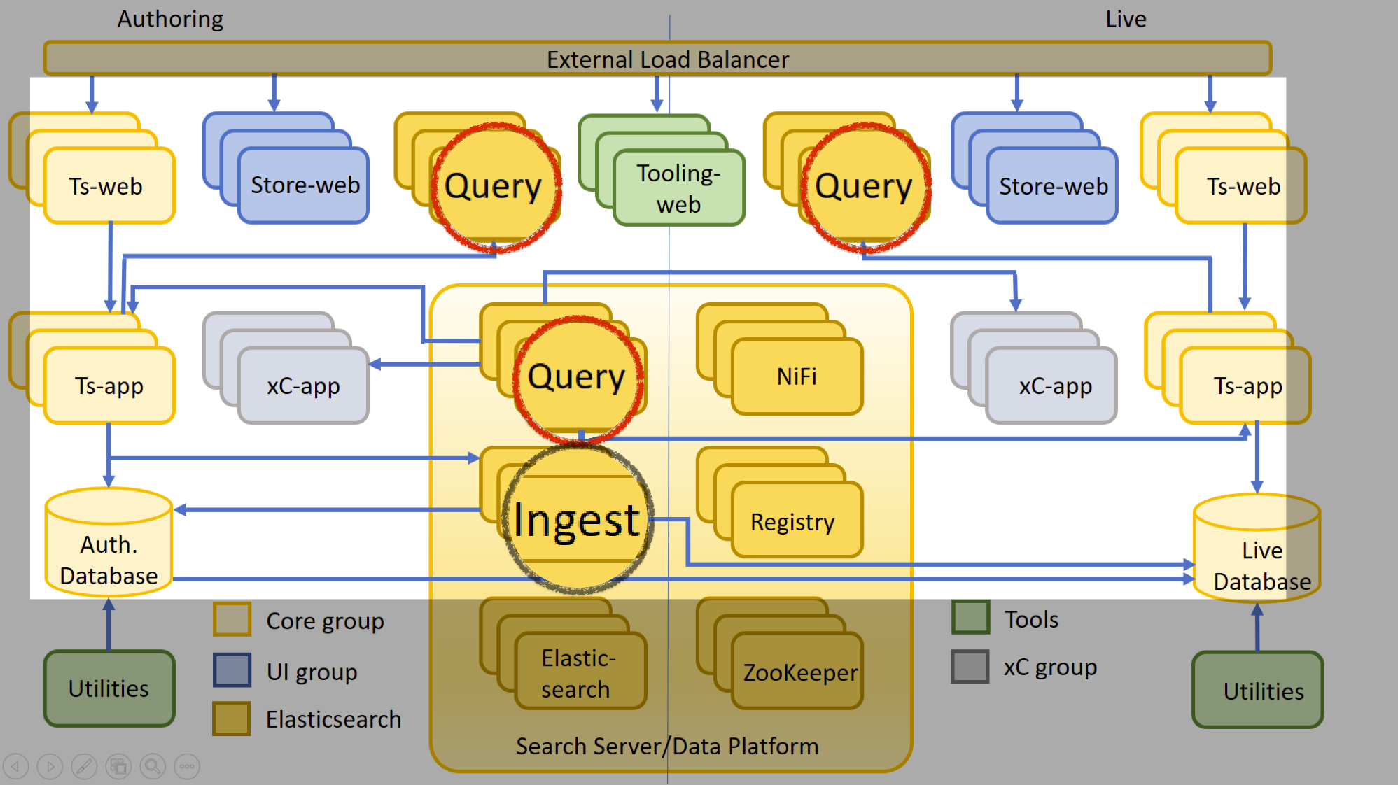 Ingest and Query highlighted in the overall architecture